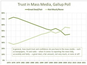 Trust in PR is a growing issue