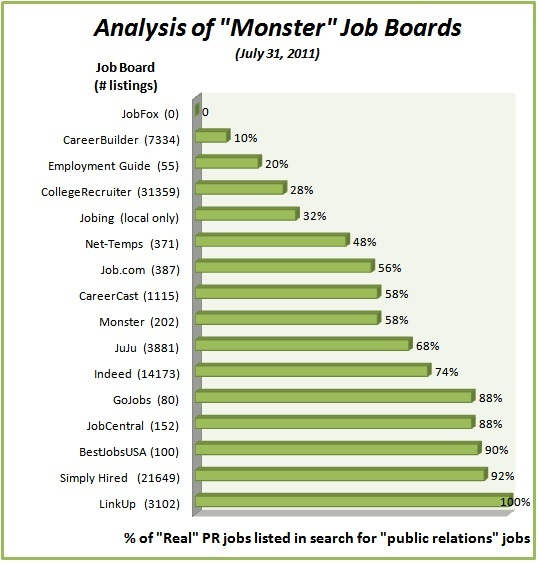 most monster job boards not worth time searching for PR jobs