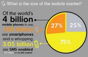 What is the size of the mobile market?