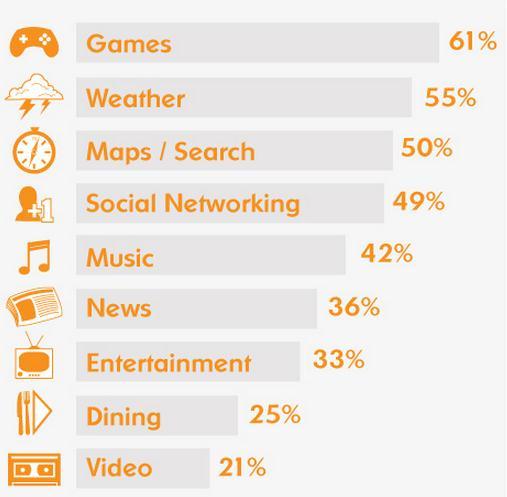 Microsoft chart shows mobile usage