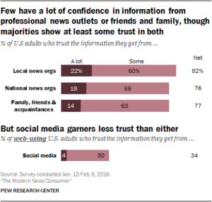 pew-research-news-media-trust